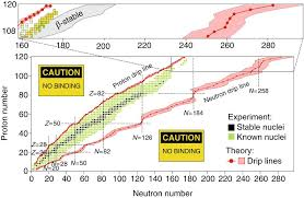 The Limits Of Nuclear Mass And Charge Nature Physics