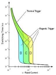 Circuit Breaker Wikipedia