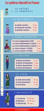 french education system back to school french vocabulary guide learn french with fun