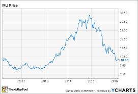 Why Micron May Not Recover This Year Nasdaq