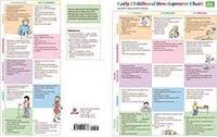 Pro Ed Speech And Language Development Chart Proed Learning Services Educational Software For Schools