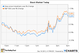 Wall Street Today Chart First Solar Inc Soars And Nucor Corporation Drops During A