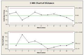 I Mr Chart Six Sigma Study Guide