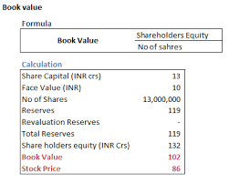How Does A Company Valued In Terms Of Book Value In Secondary Market