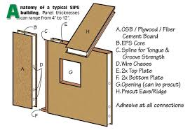 structural insulated panels. Delighful Structural Anatomy Of Structural Insulated Panels To