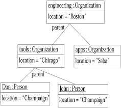 object diagram    chapter   class diagrams  advanced concepts    object diagram