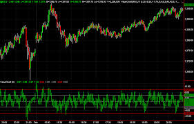 Value Chart Indicator Trading Indicators Traders Laboratory