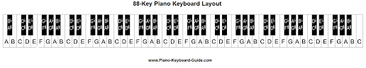 Piano Keyboard Diagram Piano Keyboard Layout