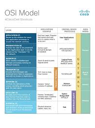 Cisco Certification Chart The Osi Model Is A Core Component That Is Used Throughout