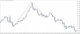 Swing Trading Success With The Gann Swings Mt4 Indicator
