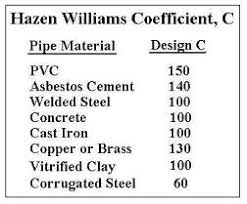Hazen Williams Formula Pipe Flow Chart Water Flow Rate For Pipe Sizes With Excel Spreadsheets