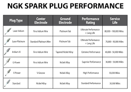 Ngk Spark Plug Upgrade Chart Ngk Spark Plug Upgrade Chart Bruang
