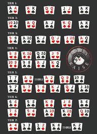 5 Card Poker Hands Chart Got Nuts Poker Aces Raise