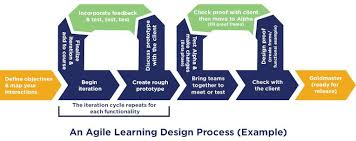 Education Flow Chart Example Agile Learning Design Flowchart Instructional Design