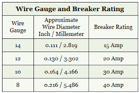Circuit Breaker Amp Chart Circuit Current Rating Electrical 101