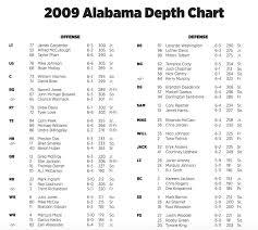 All 32 Nfl Teams Depth Chart