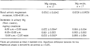 Table 2 From Magnesium Bioavailability From Magnesium