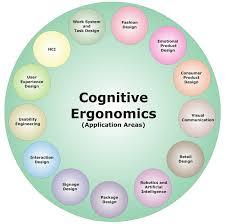 Ergonomics In Product Design Dsource Introduction Introduction To Cognitive Ergonomics