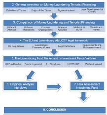 topics dissertation marketing valuations