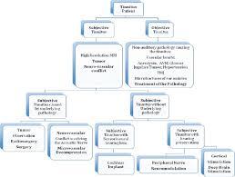 Branches Of Trigeminal Nerve Flow Chart Flowchart Illustrating Tinnitus Treatment Options Figure 1