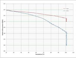 Viton Gasket Torque Chart What Gasket Thickness Should I Use In My Flange System