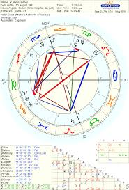 Che Guevara Natal Chart Birth Chart Of Kylie Jenner Born On 10 August 1997