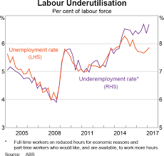 Australia Unemployment Rate Chart Estimating The Nairu And The Unemployment Gap Bulletin