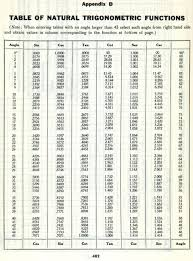 Six Trigonometric Functions Chart Unit Circle Chart All Six Trig Functions Fans Share Images