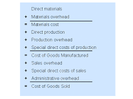 Overhead In Sales Order Related Production Sap Library Cost