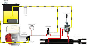 hydraulic log splitter parts bailey hydraulic log splitter s hydraulic circuit hydraulic system diagram