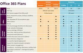 Office 365 Plans Comparison Chart Office 365 Feature Comparison Chart All Plans Katpro