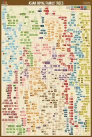 Royal Ancestry Chart Asian Royal Family Trees Royal Family Trees Family Tree