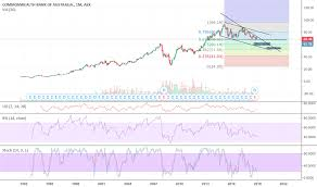 Cba Stock Price And Chart Asx Cba Tradingview