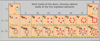 PTable-shells.png