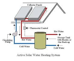 active solar system heat water are mechanical electrical active solar system heat water