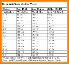 Height And Weight Chart Furthermore Height Weight Age Chart 3 Canadianpharmacy