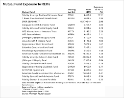 Some Mutual Funds Boost Reit Weightings Ahead Of Gics Change