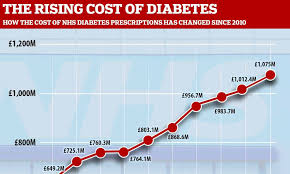 Diabetes Treatment Now Costs The Nhs 1 1bn The Highest