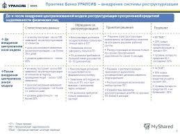 Презентация на тему Развитие направления реструктуризации  2 2 Практика Банка УРАЛСИБ