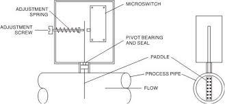 typical hand off auto wiring diagram diagram typical hand off auto wiring diagram schematics and diagrams