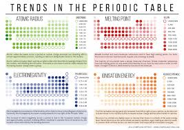 cip priority rules mcat genchem ochem biochem periodic table trends in periodic table pdf