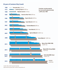 Vessel Size Chart Container Ship Design World Shipping Council