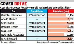 Medical Health Insurance Fixed Bill Limits May Make Rs 5