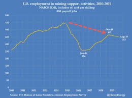Shale Slowdown Takes Its Toll On Oil Gas Jobs Oilprice Com