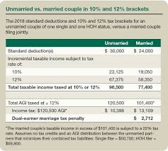 Income Tax Penalty Chart The Marriage Tax Penalty Post Tcja