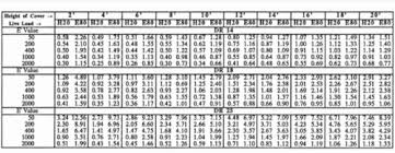 Pvc Sewer Pipe Burial Depth Chart Best Picture Of Chart