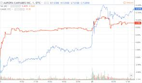 Cannimed Stock Chart Which Marijuana Stock Tse Cmed To Pick In The Aurora