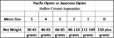 Oyster Grading Chart Behind The French Menu Huitres Oysters Huitres Ii How