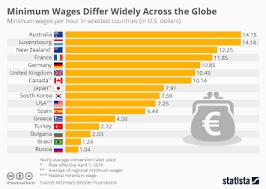 Chart A Brief History Of The U S Minimum Wage Statista