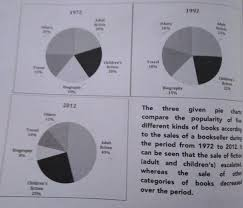 The Chart Below Show The Percentage Of Of Five Kinds Of Book